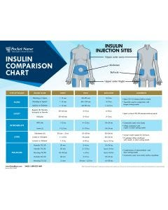 09-31-0857 Pocket Nurse®  Insulin Comparison Chart